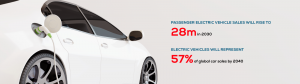 Passenger Electric Vehicles Sales Will Rise to 28m in 2030